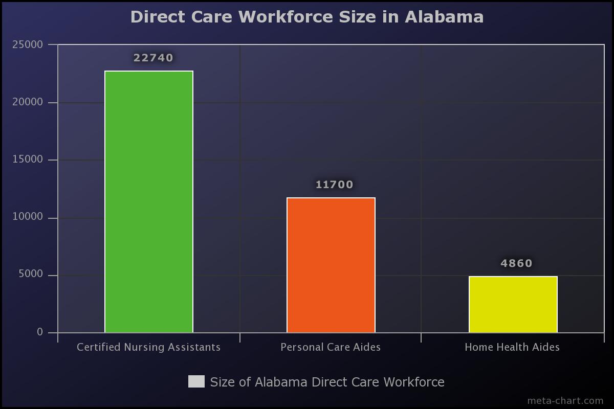 Alabama Cna Workforce Employment Projections And Wages