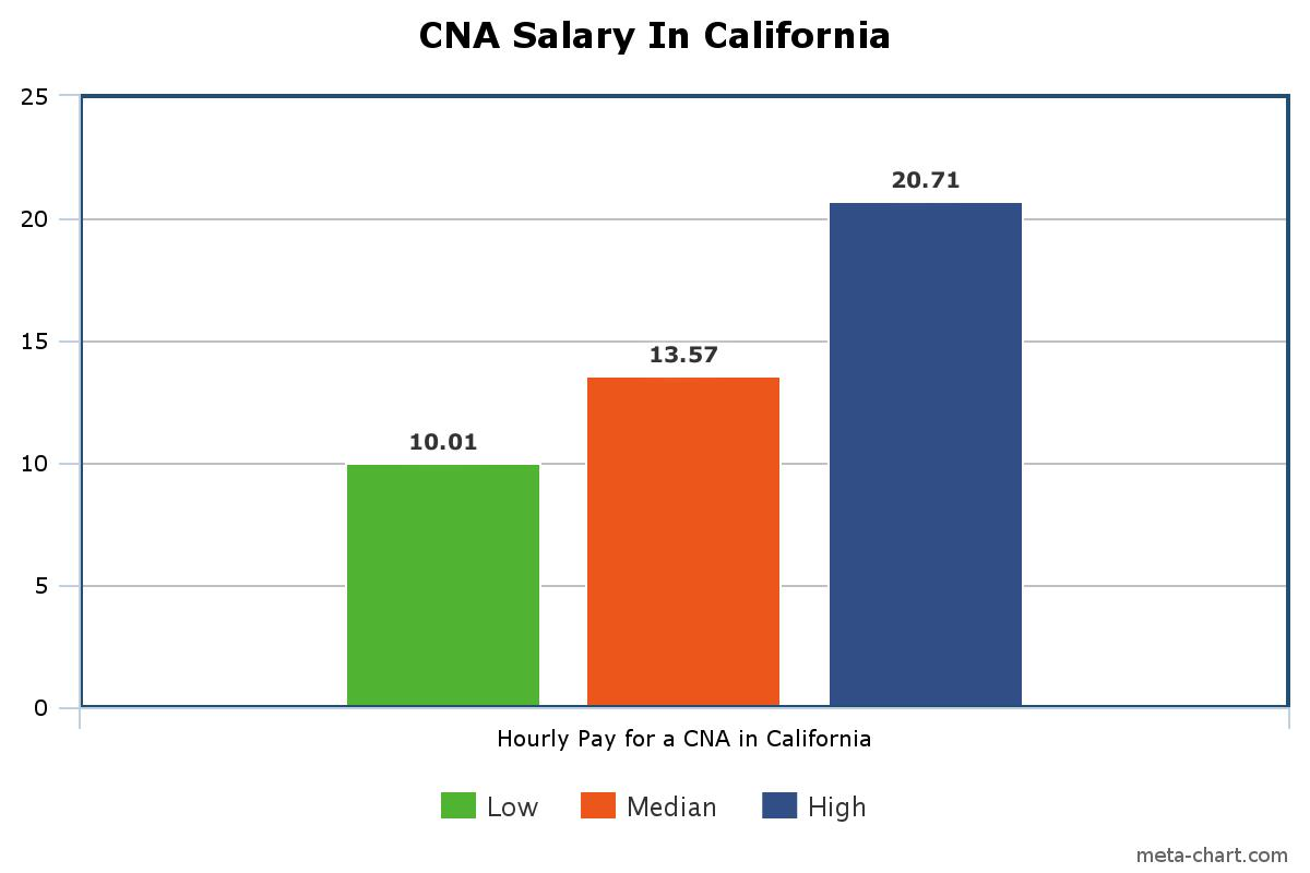 Hourly And Year Pay In California