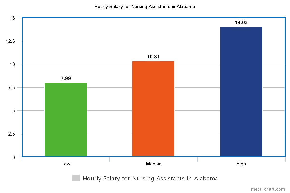 Cna Salary In Alabama How Much Does A Cna Make In Al